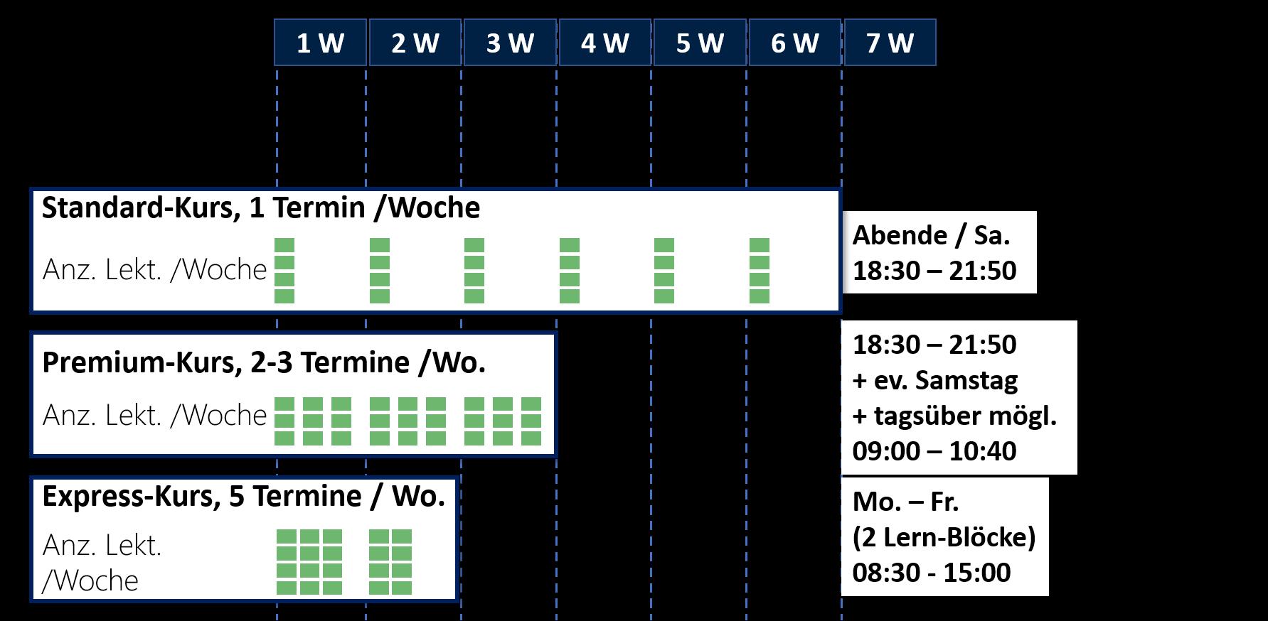 Kursdauer Theoriekurs Hochseeschein Schweiz